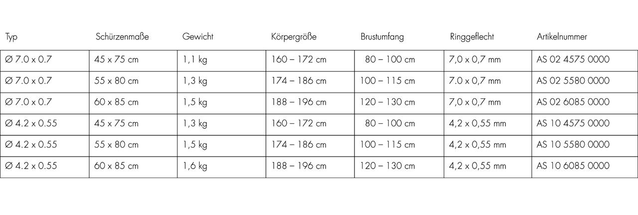 Stechschuerze Tabelle
